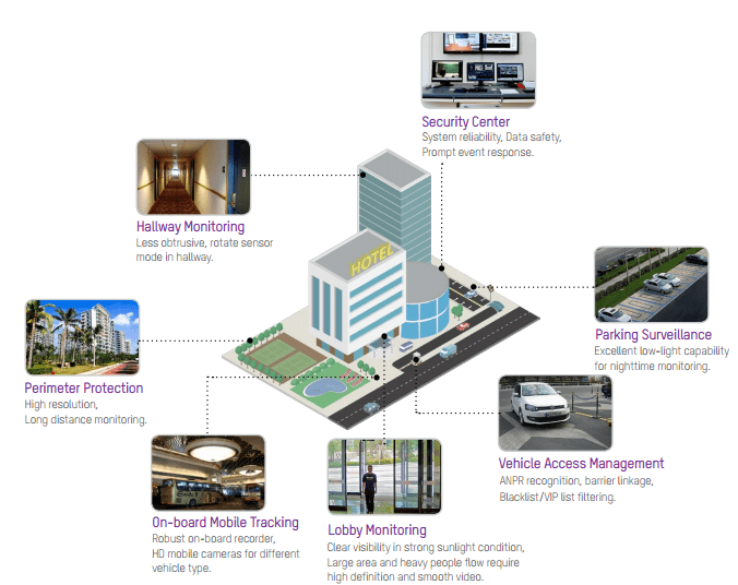 Commercial CCTV Systems HIKVision Hotel Infographic
