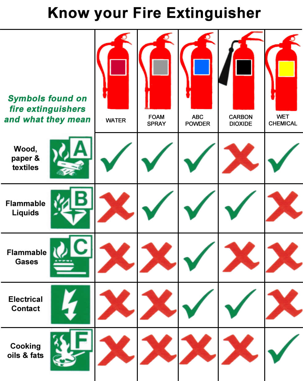 What Fire Extinguisher To Use | Which Fire Extinguisher