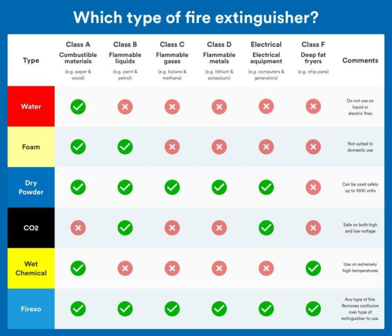What type of Fire extinguisher to use