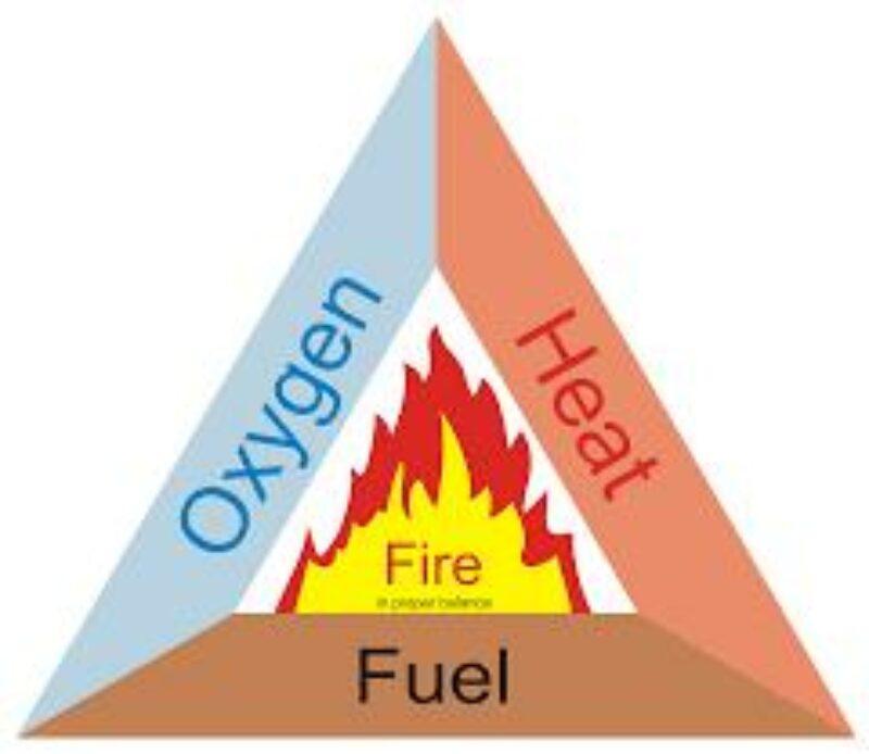 Fire trangle