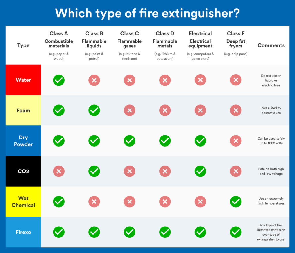 What type of fire extinguisher should be used?